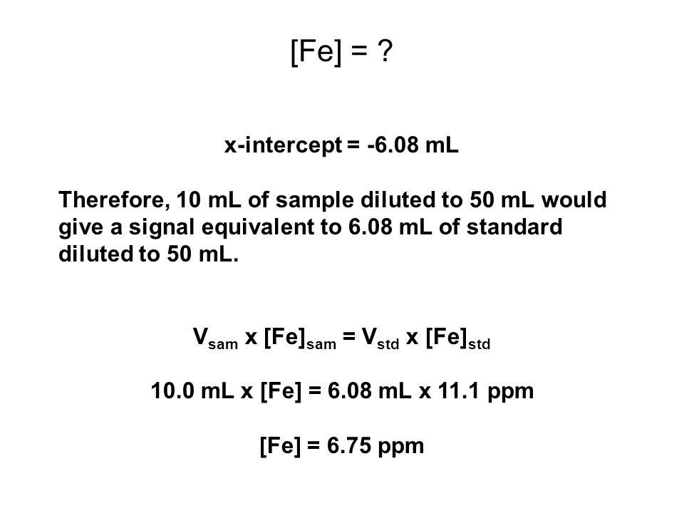Vsam x [Fe]sam = Vstd x [Fe]std